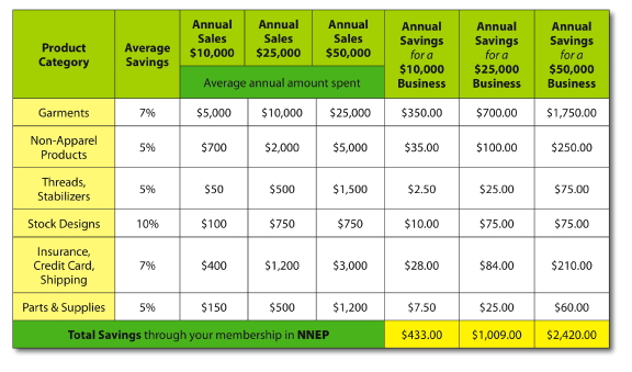 Table of Savings Realized by NNEP members