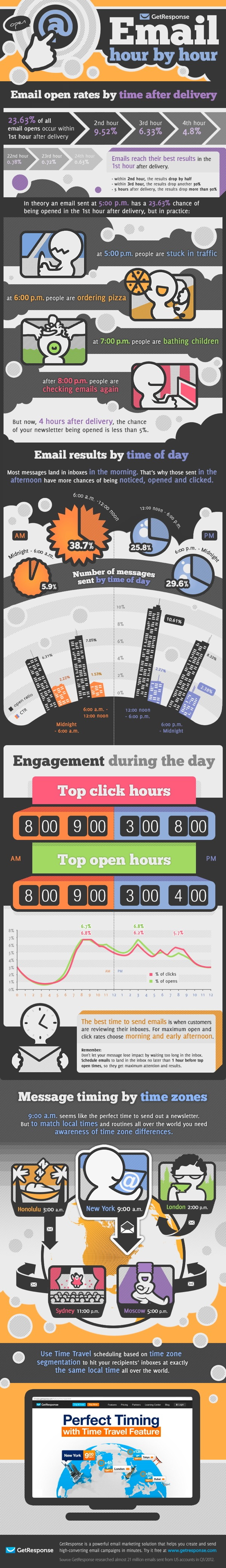 Best_time_to_send_email infographic